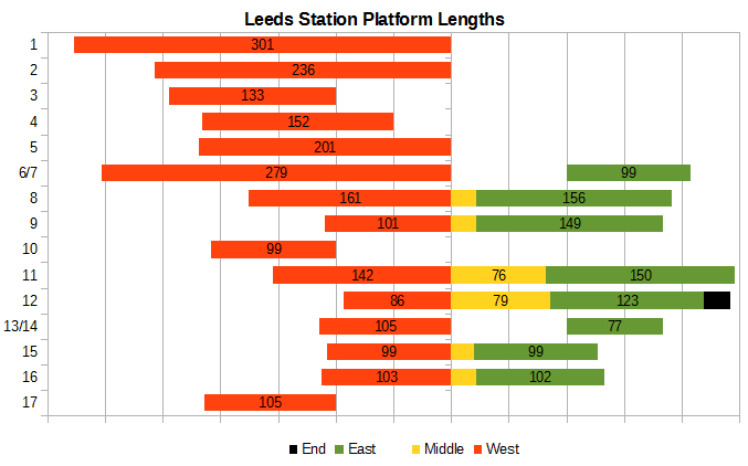 Leeds Platform Lengths